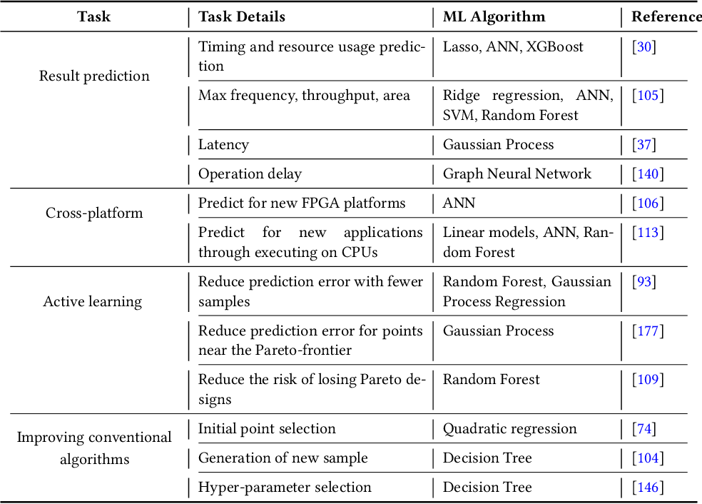 Figure 4 for Machine Learning for Electronic Design Automation: A Survey