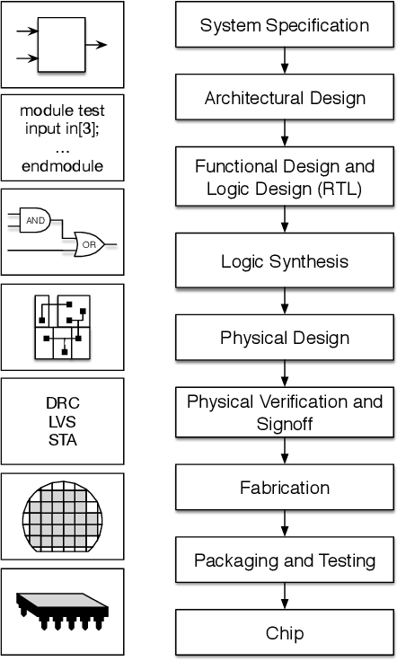Figure 1 for Machine Learning for Electronic Design Automation: A Survey