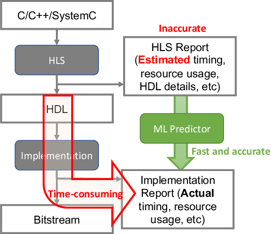 Figure 3 for Machine Learning for Electronic Design Automation: A Survey