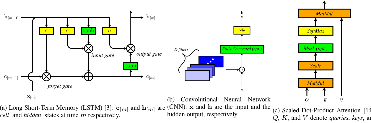 Figure 2 for A review of on-device fully neural end-to-end automatic speech recognition algorithms