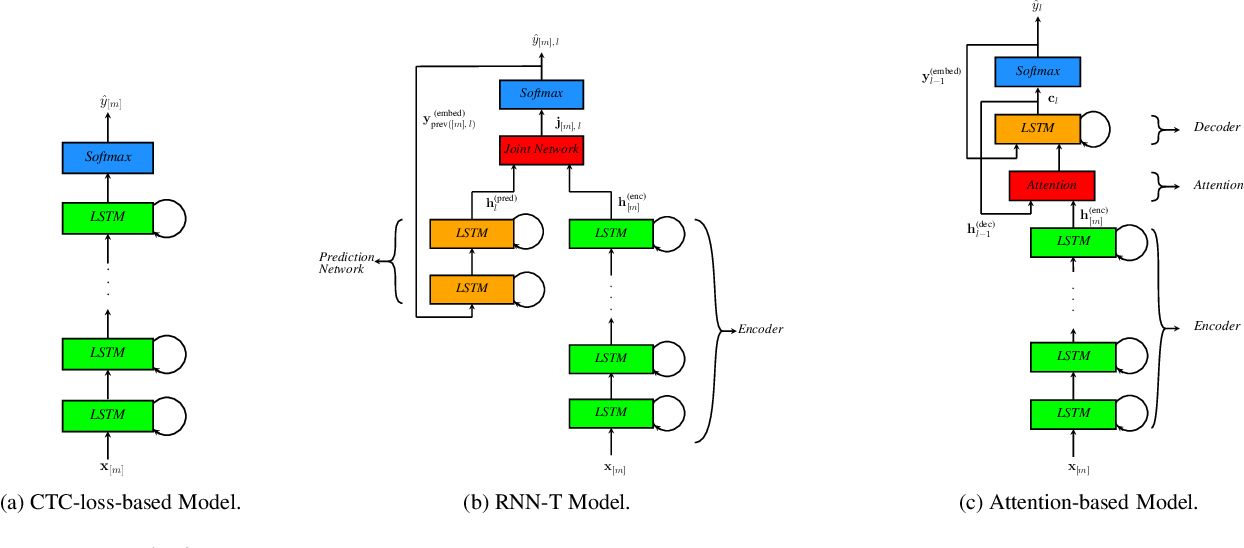 Figure 3 for A review of on-device fully neural end-to-end automatic speech recognition algorithms