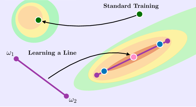 Figure 1 for Learning Neural Network Subspaces