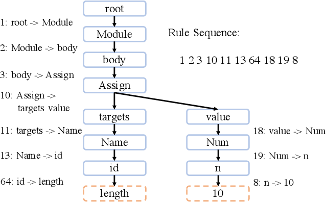 Figure 1 for TreeGen: A Tree-Based Transformer Architecture for Code Generation