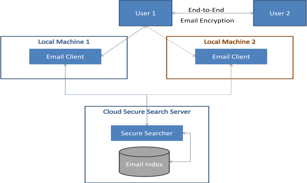 Figure 4-3 from A secure searcher for end-to-end encrypted email