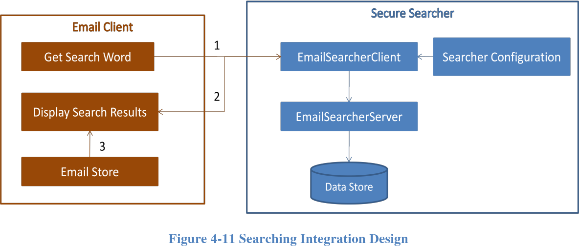 Figure 4-11 from A secure searcher for end-to-end encrypted email
