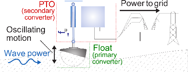 Figure 1 from Continuously Adaptive PI Control of Wave Energy ... on