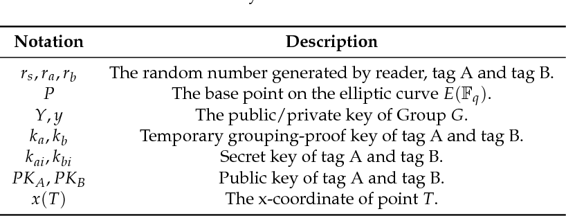 Table 2. Summary of notations in EAGP(2).