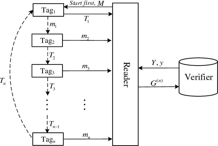 Figure 4. The EAGP with n tags.