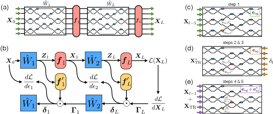 Figure 1 for Training of photonic neural networks through in situ backpropagation