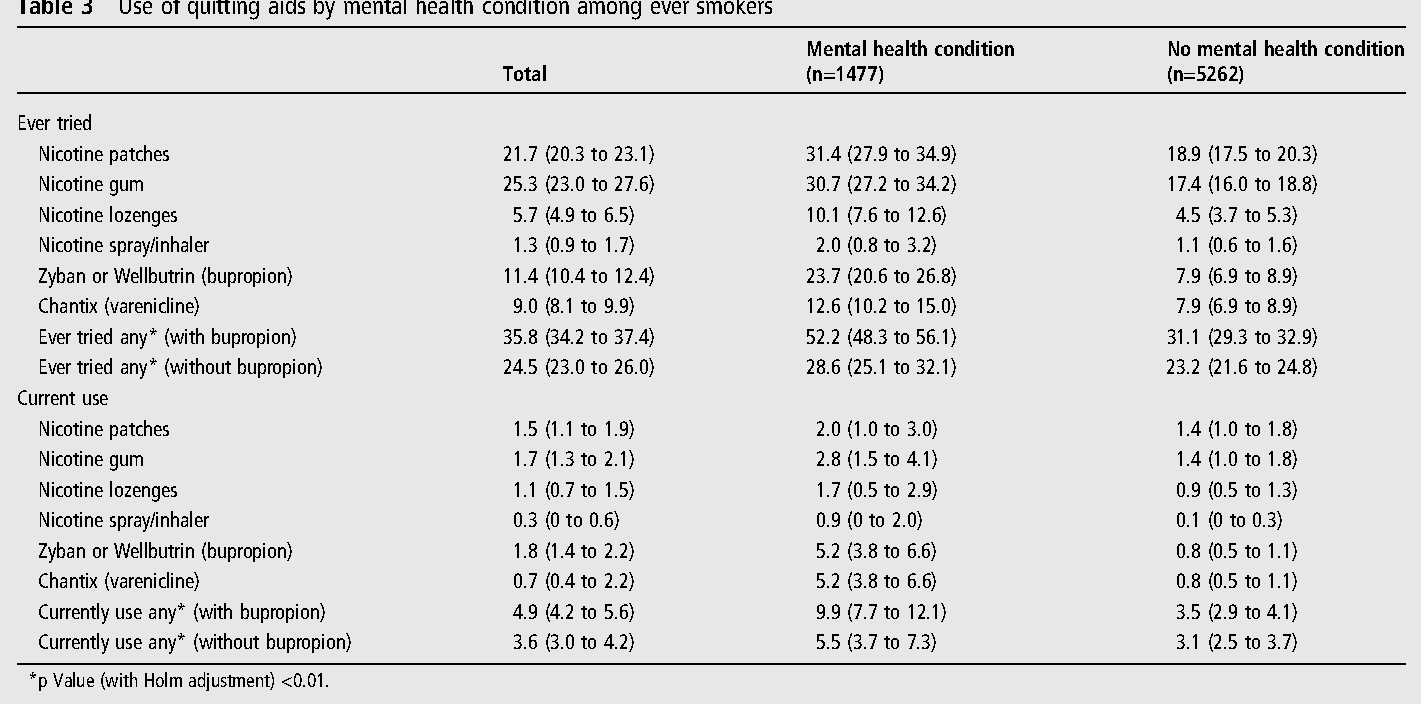 Use Of E Cigarettes By Individuals With Mental Health Conditions