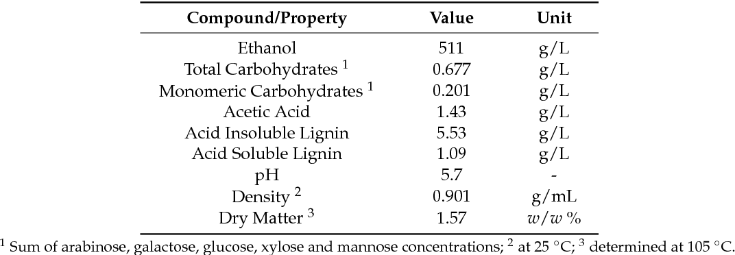 Production Of Micro And Nanoscale Lignin From Wheat Straw Using