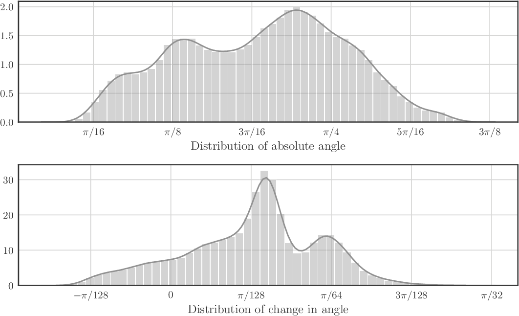 Figure 4 for Occ-Traj120: Occupancy Maps with Associated Trajectories