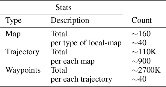 Figure 2 for Occ-Traj120: Occupancy Maps with Associated Trajectories