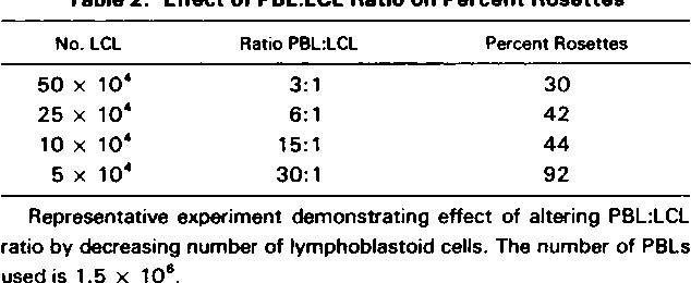 Table 2 from Peripheral blood lymphocyte receptors for B ...