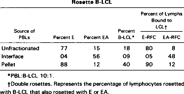 Table 6 from Peripheral blood lymphocyte receptors for B ...