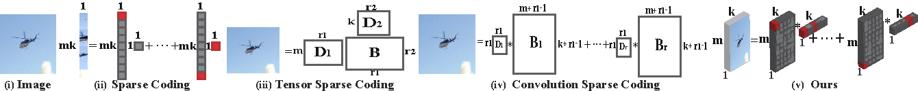 Figure 3 for Efficient Two-Dimensional Sparse Coding Using Tensor-Linear Combination