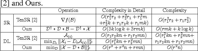 Figure 2 for Efficient Two-Dimensional Sparse Coding Using Tensor-Linear Combination