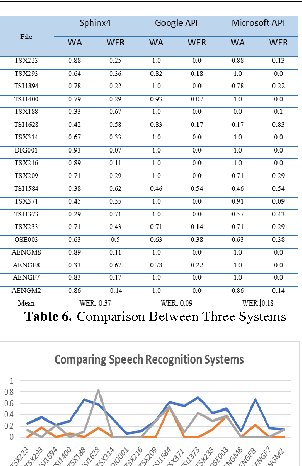 Table 6 from Comparing Speech Recognition Systems (Microsoft API