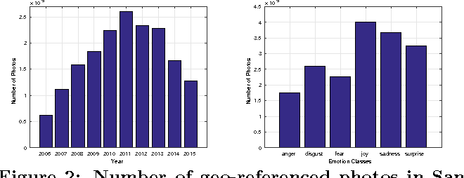 Figure 2 for Spatio-Temporal Sentiment Hotspot Detection Using Geotagged Photos