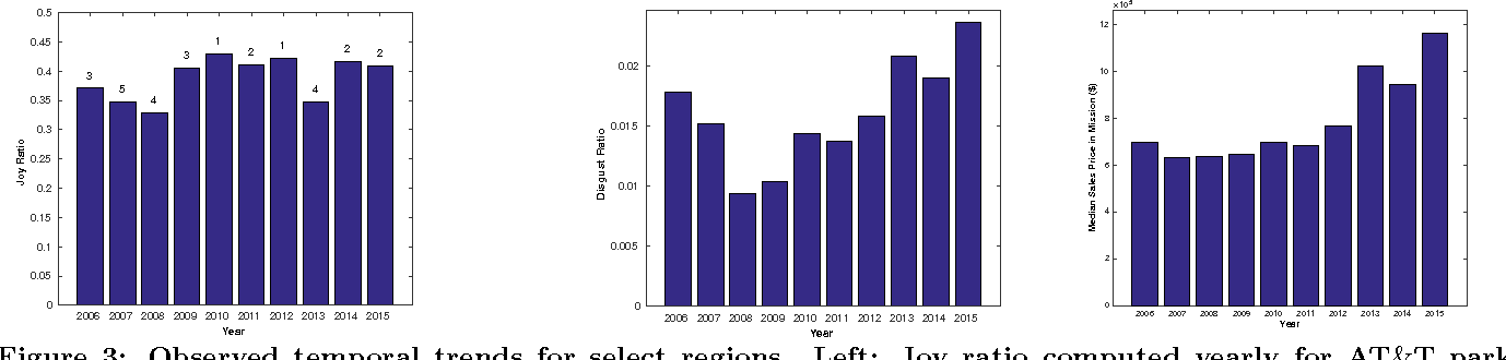 Figure 3 for Spatio-Temporal Sentiment Hotspot Detection Using Geotagged Photos