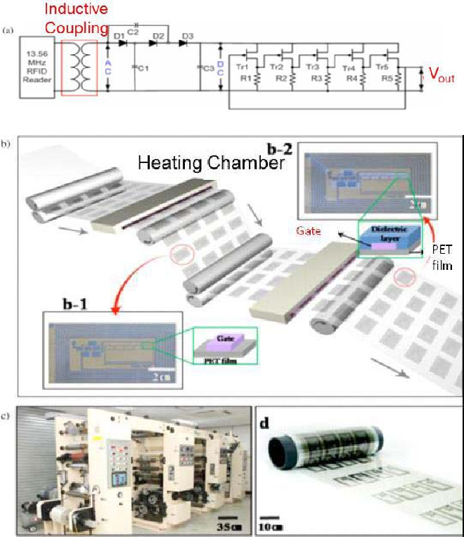 Figure 10 from Technologies for Printing Sensors and