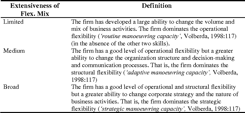 Several Dimensions Of Extensiveness Of Flexibility Mix (source: Volberda,  1998