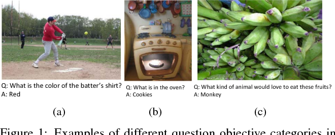 Figure 1 for Learning Visual Knowledge Memory Networks for Visual Question Answering