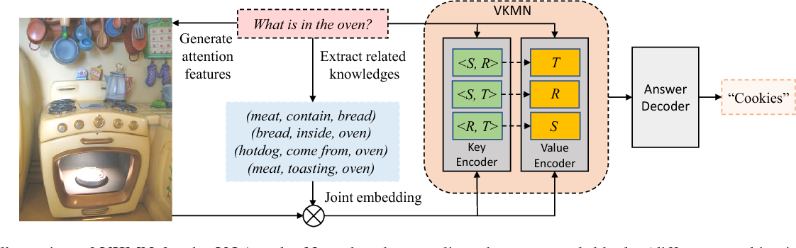 Figure 3 for Learning Visual Knowledge Memory Networks for Visual Question Answering