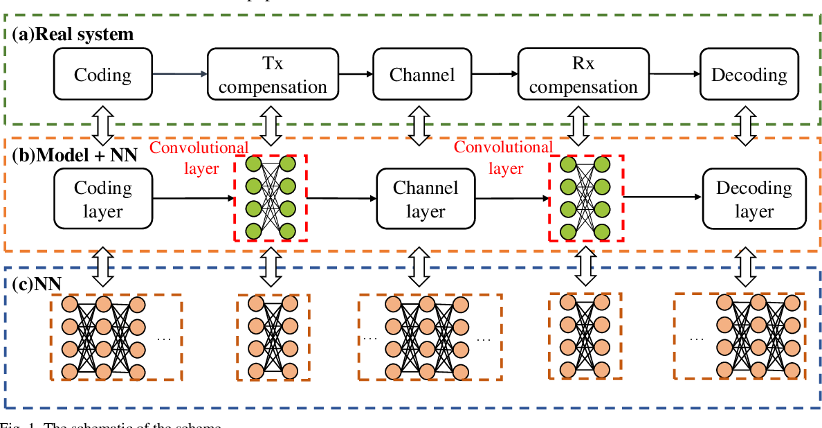 Figure 1 for An Interpretable Mapping from a Communication System to a Neural Network for Optimal Transceiver-Joint Equalization