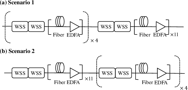 Figure 2 for An Interpretable Mapping from a Communication System to a Neural Network for Optimal Transceiver-Joint Equalization