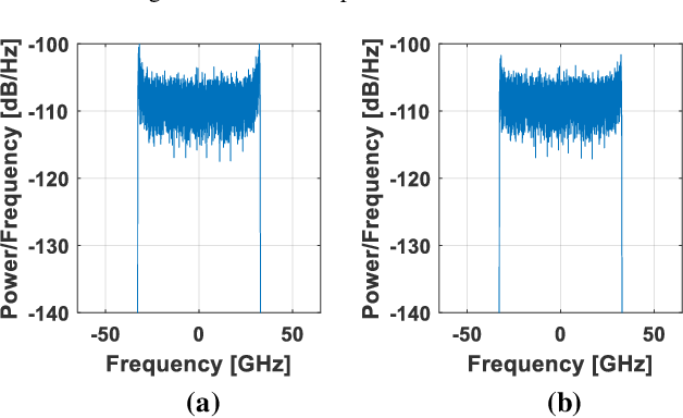 Figure 3 for An Interpretable Mapping from a Communication System to a Neural Network for Optimal Transceiver-Joint Equalization