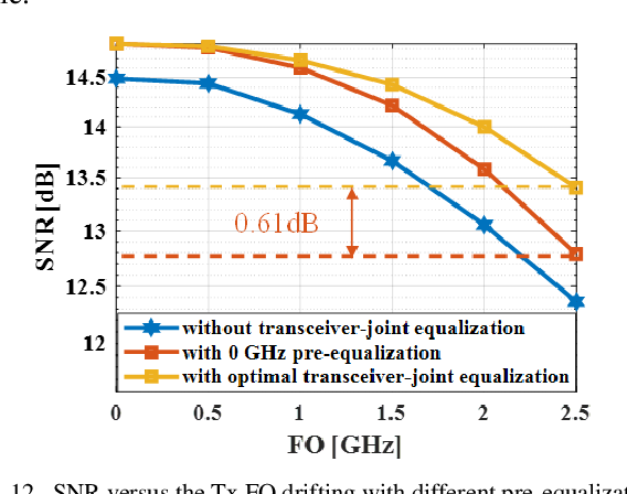 Figure 4 for An Interpretable Mapping from a Communication System to a Neural Network for Optimal Transceiver-Joint Equalization