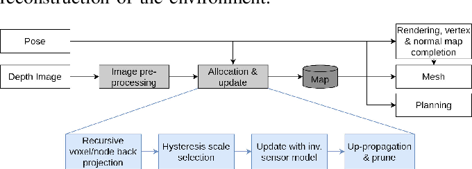 Figure 3 for Multi-Resolution 3D Mapping with Explicit Free Space Representation for Fast and Accurate Mobile Robot Motion Planning