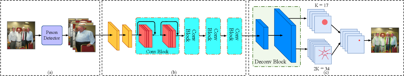 Figure 1 for Exploiting Offset-guided Network for Pose Estimation and Tracking