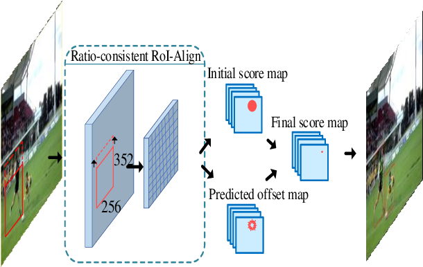 Figure 3 for Exploiting Offset-guided Network for Pose Estimation and Tracking