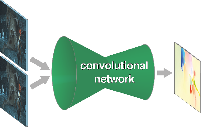 Figure 1 for FlowNet: Learning Optical Flow with Convolutional Networks
