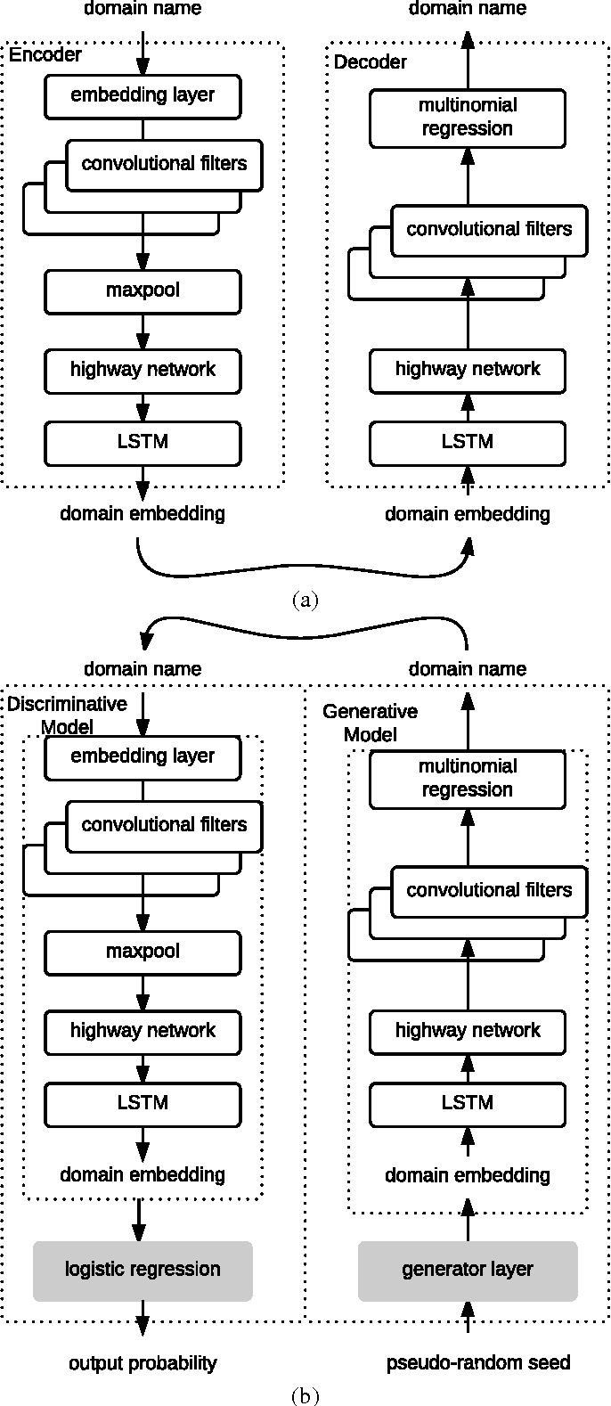 Figure 2 for DeepDGA: Adversarially-Tuned Domain Generation and Detection