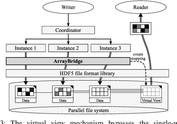 ArrayBridge: Interweaving Declarative Array Processing in SciDB with