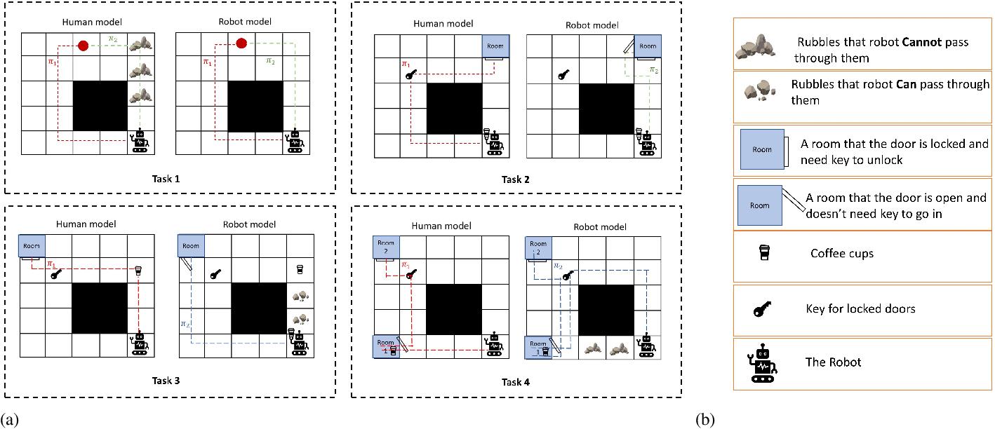 Figure 1 for Trust-Aware Planning: Modeling Trust Evolution in Longitudinal Human-Robot Interaction