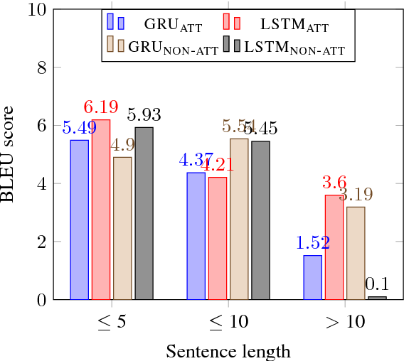 Figure 3 for Sequence to Sequence Learning for Event Prediction