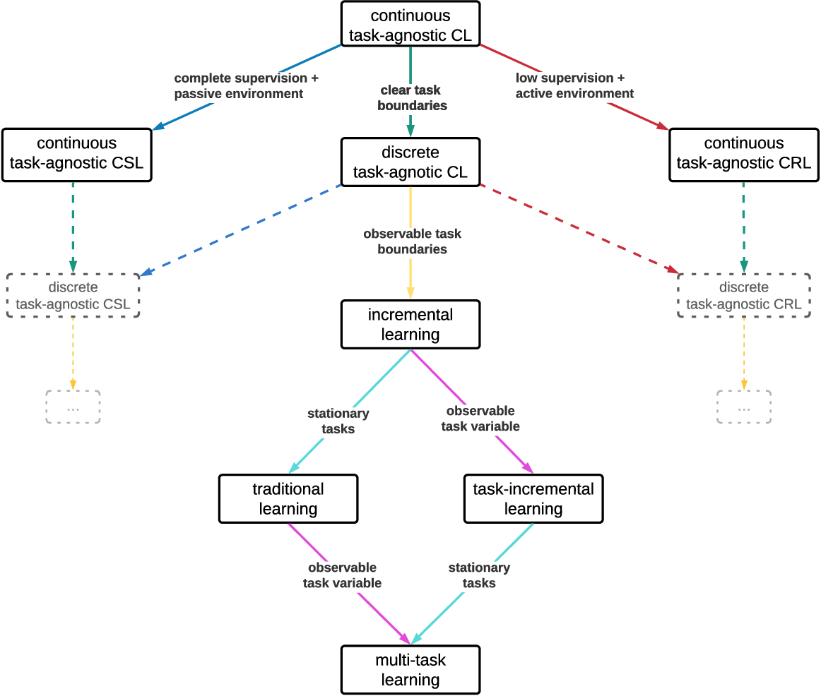 Figure 3 for Sequoia: A Software Framework to Unify Continual Learning Research