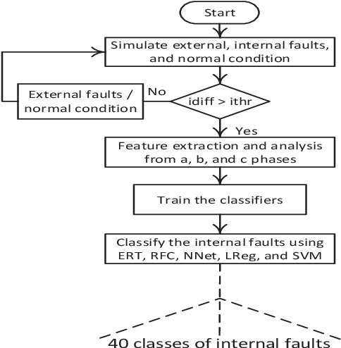Figure 3 for Identification of Internal Faults in Indirect Symmetrical Phase Shift Transformers Using Ensemble Learning