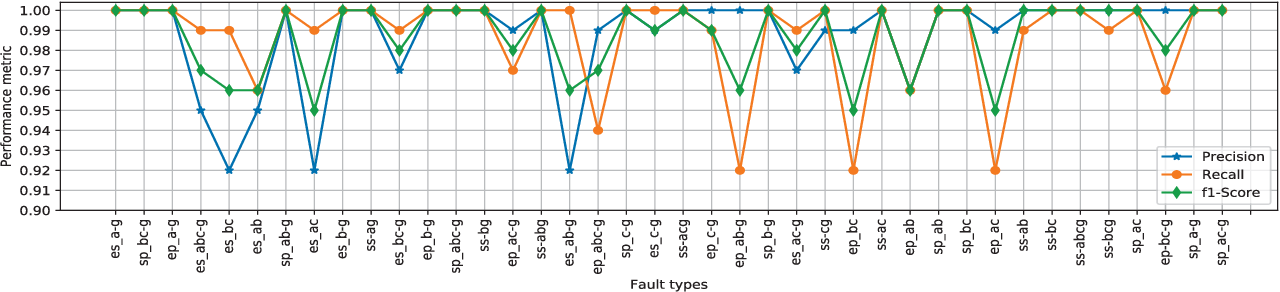 Figure 4 for Identification of Internal Faults in Indirect Symmetrical Phase Shift Transformers Using Ensemble Learning