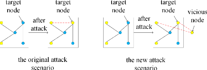 Figure 1 for Scalable Attack on Graph Data by Injecting Vicious Nodes