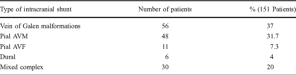 Table 2 Intracranial vascular pathology in our series of 151 consecutive pediatric patients