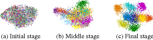 Figure 1 for Joint Unsupervised Learning of Deep Representations and Image Clusters