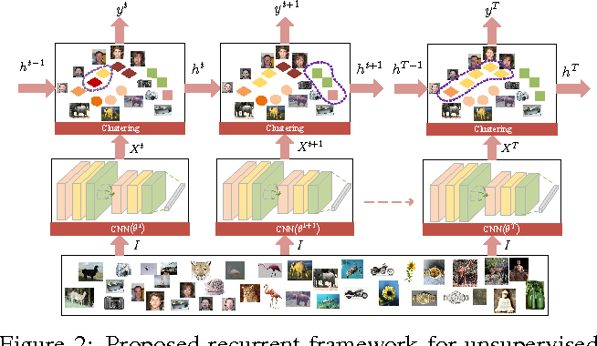 Figure 3 for Joint Unsupervised Learning of Deep Representations and Image Clusters