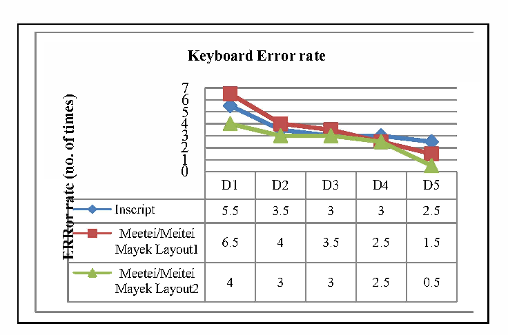 Figure 6 from Design and evaluation of Unicode compliance Meitei