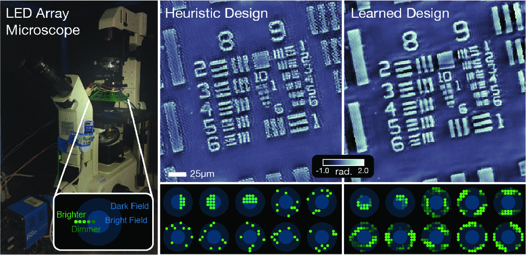 Figure 3 for Deep Learning Techniques for Inverse Problems in Imaging