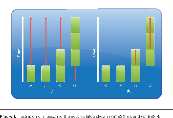 PDF] Vmware Vsphere 4: the Cpu Scheduler in Vmware Esx 4